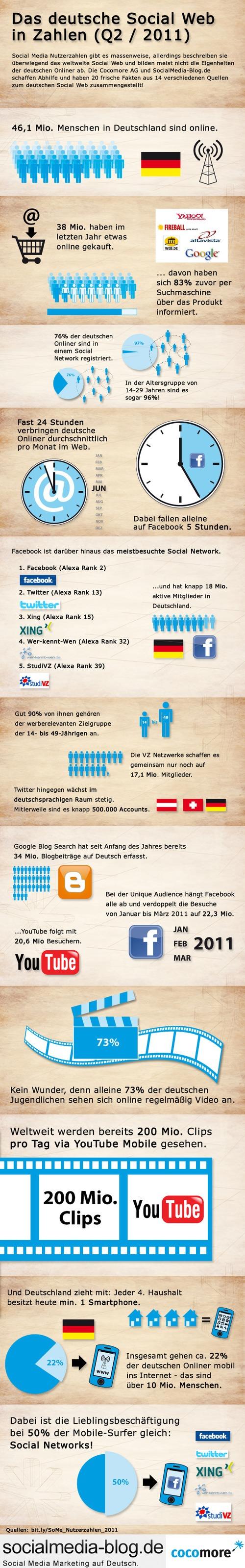 grafik Social Stats Zahlen