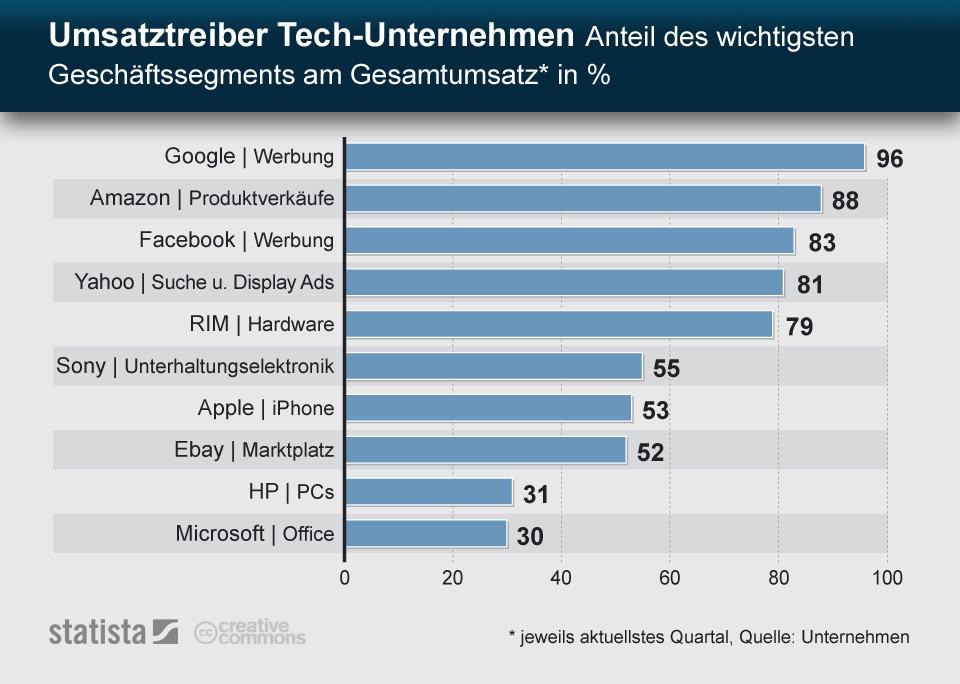 Google Stats Tech Zahlen