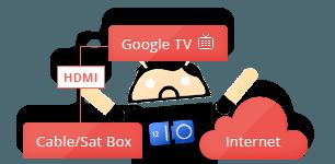 Google Medien TV